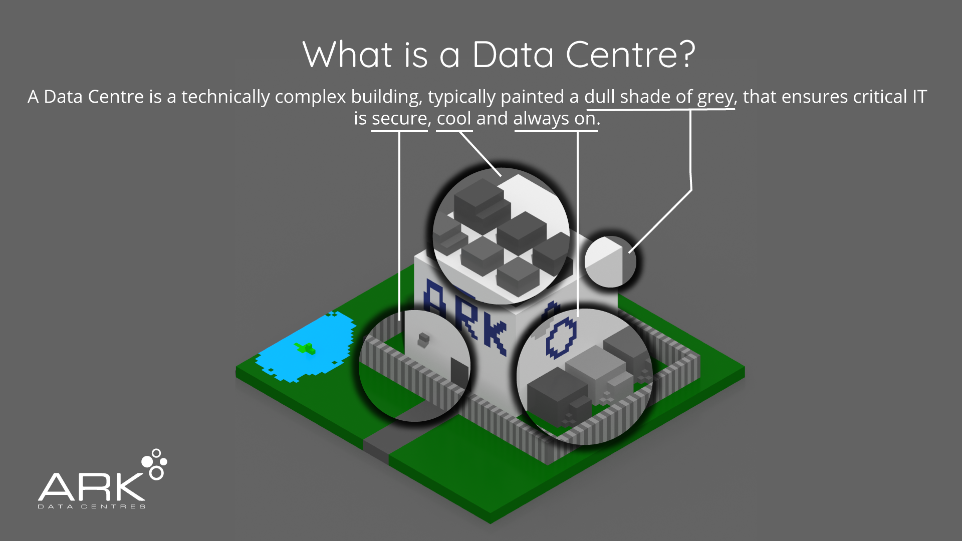 Isometric voxel model of a white ARK data centre, with feature highlights: security, cooling, N+1 redundant electricity systems.